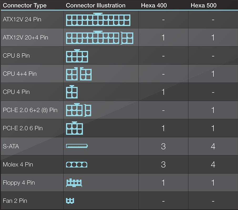 power_supply_connector_table_hexa