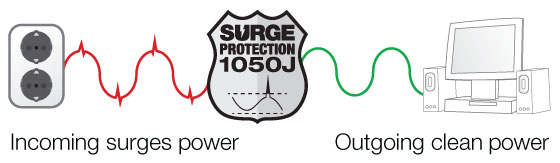 surge_protection_1050j_illustration